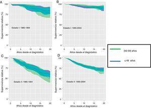 Supervivencia relativa y su intervalo de confianza al 95% a largo plazo de las pacientes diagnosticadas de cáncer de mama antes de los 60 años de edad en las provincias de Girona y Tarragona en estadios I (A,B) y II (C,D): comparación por periodos de diagnóstico comprendidos entre los años 1985-1994 y 1995-2004.