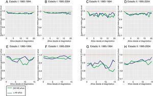 Supervivencia relativa por intervalo anual (paneles A, B, C, D) y condicional a los 5 años (paneles E, F, G, H) a largo plazo de las pacientes diagnosticadas de cáncer de mama antes de los 60 años de edad (≤49 años y 50-59 años) en las provincias de Gerona y Tarragona en estadios I y II: comparación por periodos de diagnóstico comprendidos entre los años 1985-1994 y 1995-2004.