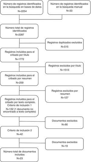 Diagrama de flujo del proceso de selección de los artículos.