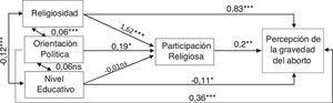 Coeficientes de regresión no estandarizados en el modelo causal saturado (grados de libertad=0) sobre la percepción de la gravedad del aborto como delito, sometido a prueba en una muestra comunitaria chilena (N=289). NS: no significativo. ap ≤0,001; bp ≤ 0,01; cp ≤ 0,05.