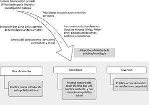 Proceso de adopción y difusión de tecnologías sanitarias y práctica clínica.