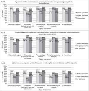 Agreement (part A), subjective adherence (part B), and usefulness (part C) of recommendations by type of specialty and type of intervention.