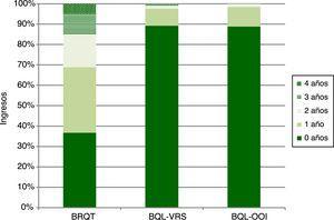 Ingresos (%) por bronquitis aguda (BRQT), por bronquiolitis debida a VRS (BQL-VRS), por bronquiolitis debida a otros organismos infecciosos (BQL-OOI), y por años de vida, en Galicia. Temporadas 2008/09 a 2016/17.