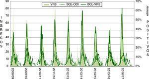 Ingresos (número) por bronquiolitis debida a VRS (BQL-VRS) y por bronquiolitis debida a otro organismo infeccioso (BQL-OOI) en Galicia, junto con el porcentaje de muestras positivas para VSR en cuatro hospitales de Galicia, por semana, de la temporada 2008/09 a la 2016/17.