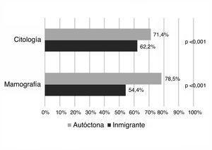 Tasa de participación en los programas poblacionales de cribado del cáncer ginecológico de mujeres autóctonas e inmigrantes.