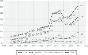 Evolución del número de artículos recibidos (1998-2018).