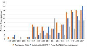 Número de autorizaciones por la Agencia Europea de Medicamentos (EMA) (n = 100) y por la Agencia Española de Medicamentos y Productos Sanitarios (AEMPS) (n = 86), e inclusión en Bot PLUS, por año (n = 53, + 1 sin fecha no incluido), para medicamentos huérfanos con designación vigente a 31 de diciembre de 2017. Fuente: análisis de los autores, basado en la información pública disponible sobre los medicamentos huérfanos autorizados por la EMA10, sobre los autorizados por la EMA con designación huérfana vigente11, sobre la fecha de asignación del CN12 y sobre la fecha de comercialización efectiva en España13.