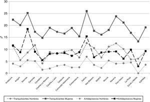 Consumo de tranquilizantes y antidepresivos en España por comunidades autónomas en 2017. Diferencias en la distribución según sexo.