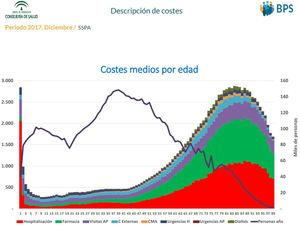 Base poblacional de salud de Andalucía. Coste sanitario por persona y año de edad en Andalucía. Año 2017. AP: atención primaria; C: consultas; CMA: cirugía menor ambulatoria; H: hospital.