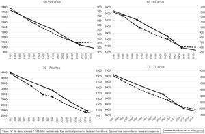 Tendencia de las tasas de mortalidad entre 60 y 79 años según grupo de edad y sexo (1981-2016): regresión joint-point.