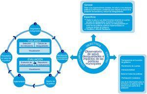 Estructura del Observatorio de Salud, Desigualdades e Impactos de las Políticas Municipales.