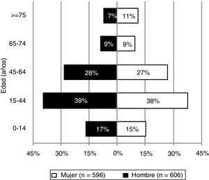 Distribución de la muestra por edad y sexo.