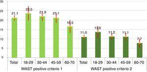 Prevalencia de test WAST positivo según grupos de edad. Mujeres, Comunidad de Madrid, 2014.