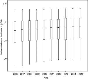 Evolución temporal del índice de desarrollo humano entre 2006 y 2015 en 152 países.
