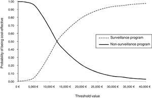 Cost-effectiveness acceptability curves.