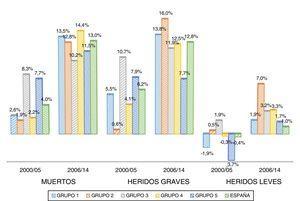 Proporción que representa el peso del ahorro medio anual sobre el PIB respecto al peso del coste medio anual sobre el PIB.