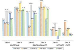 Proporción que representa el ahorro medio anual por MVKR sobre el coste medio anual por MVKR.