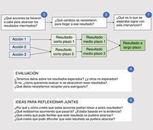 Modelo simplificado para una teoría del cambio en la fase de evaluación.
