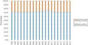 Porcentaje de gasto público y privado en sanidad, 1998-2017. Fuente: OECD. Stat, july 2019.