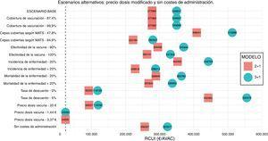 Análisis de sensibilidad determinístico univariante. Escenarios alternativos: precio de la dosis modificado y sin costes de administración. Línea discontinua: límite de la ratio coste-utilidad incremental de 24.000 €/AVAC.
