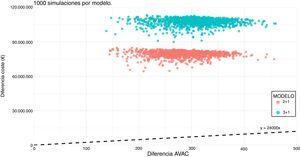 Análisis de Monte Carlo; 1000 simulaciones por modelo. Línea discontinua: límite de la ratio coste-utilidad incremental de 24.000 €/AVAC.