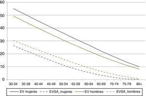 Esperanza de vida (EV) y esperanza de vida sexual activa (EVSA) en hombres y mujeres de 30 a 80 o más años (2009).