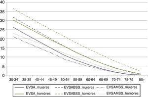Esperanza de vida sexual activa (EVSA) en buena salud sexual (EVSABSS) y en mala salud sexual (EVSABMS) en hombres y mujeres de 30 a 80 o más años (2009).