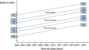 Seguimiento de la población de estudio entre 2004 y 2015 organizada en tres cohortes de personas afiliadas al régimen general de la Seguridad Social en España según su edad en 2004: 25-34 años (temprana), 35-44 años (media) y 45-54 años (tardía).