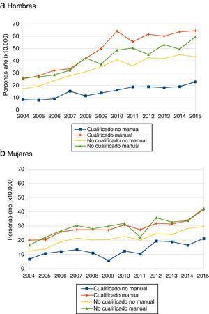 Evolución de la incidencia de la incapacidad permanente en el periodo 2004-2015 según ocupación y estratificado por sexo.
