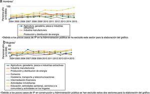 Evolución de la incidencia de la incapacidad permanente según actividad económica en el periodo 2004-2015, estratificado por sexo.