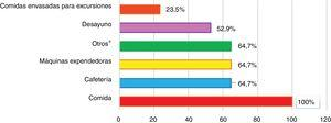 Servicios alimentarios cubiertos por las políticas escolares en España (expresado como porcentaje del total de las comunidades autónomas). *Otros: recomendaciones para padres sobre cenas, meriendas y comidas en fiambrera; distribución de frutas y verduras gratuitamente; y participación del alumnado en programas de granjas escolares o huertos escolares.