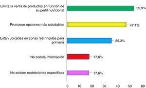 Frecuencia de restricciones para las máquinas expendedoras de alimentos y bebidas en los centros escolares (expresado como porcentaje del total de las comunidades autónomas).