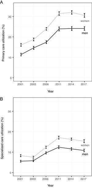 Primary care (A) and specialized care (B) utilization (%) in Spain (2001-2017). Results standardized by age and stratified by sex.