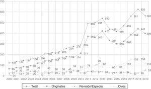 Evolución del número de artículos recibidos (2000-2019).