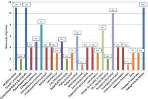 Contenidos obligatorios de los másteres en salud pública de las universidades españolas (2018-2019) según el número de programas en los que se imparten.