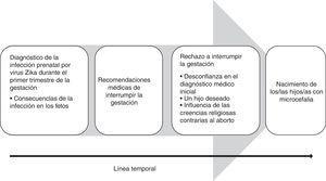 Modelo conceptual sobre el proceso temporal atravesado por las mujeres infectadas por Zika durante la gestación.