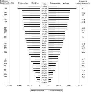 Casos confirmados y hospitalizados de COVID-19 (23 de marzo a 25 de abril de 2020), y exceso porcentual de fallecimientos en hombres y mujeres (17 de marzo a 25 de abril de 2020) en España durante la pandemia de COVID-19.