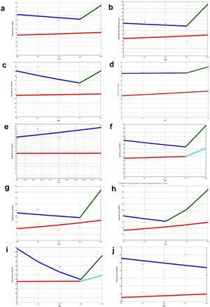 Análisis de regresión joinpoint de mortalidad por 100.000 habitantes ajustada por edad y sexo (línea superior: hombres; línea inferior: mujeres). Existen puntos de rotura o cambio de tendencia (p <0,05) en los hombres para todas las provincias en el año 2019 (Soria en 2018) y global excepto en Palencia y Zamora; en las mujeres para las provincias de Salamanca y Valladolid. Los porcentajes anuales de cambio (PAC) con sus intervalos de confianza del 95% (IC95%) para los periodos previos y posteriores al punto de rotura, cuando los hubo, fueron: Castilla y León. PAC (IC95%). Hombres 2016-2019:−4% (−37-46,1); 2019-2020: 38,6% (no estimable). Mujeres 2016-2020: 3,2% (−6,5- 13,9). Ávila. PAC (IC95%). Hombres 2016-2019:−2,9% (−39,9-56,6.1); 2019-2020: 72,4% (no estimable). Mujeres 2016-2020: 4,8% (−16,4-31,3). Burgos. PAC (IC95%). Hombres 2016-2019:−9,6% (−88,5-610); 2019-2020: 35,8% (no estimable). Mujeres 2016-2020: 1,6% (−10,4-0,4). León. PAC (IC95%). Hombres 2016-2019: 0,3% (−14,1-17,1); 2019-2020: 13,7% (no estimable). Mujeres 2016-2020: 4,9% (−7-18,3). Palencia. PAC (IC95%). Hombres 2016-2020: 5,3% (−5,5-17,4); Mujeres 2016-2020: 0,1% (−16,1-19,3). Salamanca. PAC (IC95%). Hombres 2016-2019:−6,4% (−42-51,2); 2019-2020: 71,2% (no estimable). Mujeres 2016-2019: 3% (−65,8-210); 2019-2020: 41% (no estimable). Segovia. PAC (IC95%). Hombres 2016-2019:−6,1% (−89,9-776,7); 2019-2020: 120,6% (no estimable). Mujeres 2016-2020: 14,4% (−15,9-55,6). Soria. PAC (IC95%). Hombres 2016-2018:−11,7% (no estimable); 2018-2020: 63,3% (no estimable). Mujeres 2016-2020: 15,8% (−11,6-51,5). Valladolid. PAC (IC95%). Hombres 2016-2019:−24,8% (−27,6-−21,9); 2019-2020: 104,2% (no estimable). Mujeres 2016-2019: 0,4% (−20,6-27); 2019-2020: 27,4% (no estimable). Zamora. PAC (IC95%). Hombres 2016-2020:−3,3% (−14,1-89,4). Mujeres 2016-2020: 2,3% (−9-15,1).