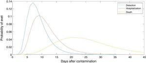 Normalized distribution for the latency from contamination to detected case, hospitalization and death event.