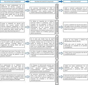 Ejemplos de dificultades de comprensión por equivalencia y aceptabilidad en el proceso de armonización iberoamericana de los cuestionarios PCAT.