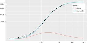 Casos estimados en España según el modelo del día 19 de abril (día 47 de la serie de datos registrados). La curva de casos acumulados se corresponde con G(t) y la curva de casos diarios se corresponde con g(t). En el eje de abscisas aparece el día de la epidemia, considerando el inicio como el primer día de la serie de datos.