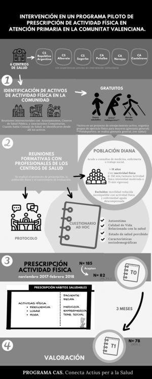 Intervención en un programa piloto de prescripción de actividad física en atención primaria en la Comunitat Valenciana.