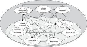 Prototipo de un modelo causal (red bayesiana) de atención en salud mental basado en conocimiento experto guiado por datos reales (modelo integral de atención metacomunitaria en salud mental).