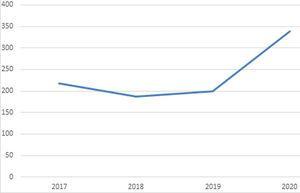 Número de artículos recibidos en los meses de marzo-junio (años 2017-2020).