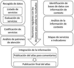 Procedimiento para la elaboración de un Atlas Integral de Salud Mental.