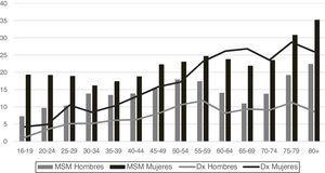 Prevalencias (%) de mala salud mental (MSM) según el GHQ-12 y de diagnósticos (Dx) de depresión o ansiedad según grupos de edad y sexo. España, 2017. Fuente: elaboración propia a partir de la ENSE 2017.