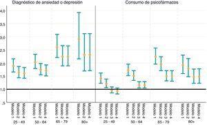 Razones de prevalencia (e intervalos de confianza del 95%) de tener un diagnóstico de ansiedad o depresión y de consumir psicofármacos, según sexo (referencia: hombres) por grupos de edad y diferentes ajustes. España, 2017. Modelo 1: sin ajustar. Modelo 2: ajustado por mala salud mental (GHQ-12). Modelo 3: ajustado por mala salud mental (GHQ-12) y diagnóstico de ansiedad o depresión. Modelo 4: ajustado por mala salud mental (GHQ-12) y visitas a atención primaria en el caso de la variable «Diagnóstico» y ajustado por mala salud mental (GHQ-12), diagnósticos y visitas a atención primaria en el caso de la variable «Consumo de psicofármacos». Fuente: elaboración propia a partir de la ENSE 2017.