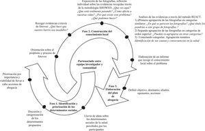 Fases del proceso de capacitación en abogacía.