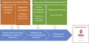 Proceso de elaboración del I Plan Municipal de Salud de Bilbao.