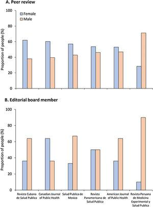 Distribution of participation by gender in peer review and as editorial board members for public health journals from the American continent.